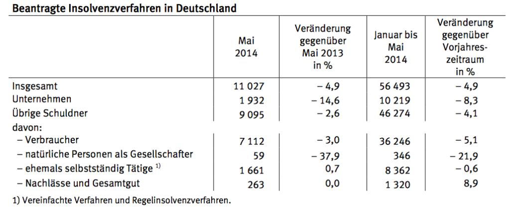 Beantrage Insolvenzverfahren in Deutschland