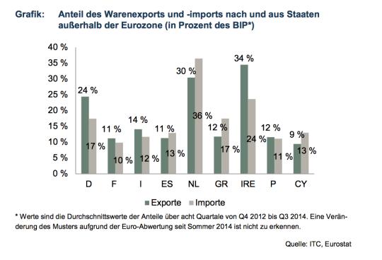 Diagramm: Warenimport und -export