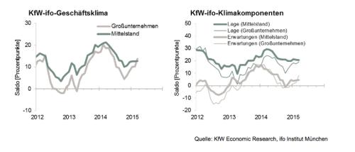 KfW-ifoMittelstandsbarometer