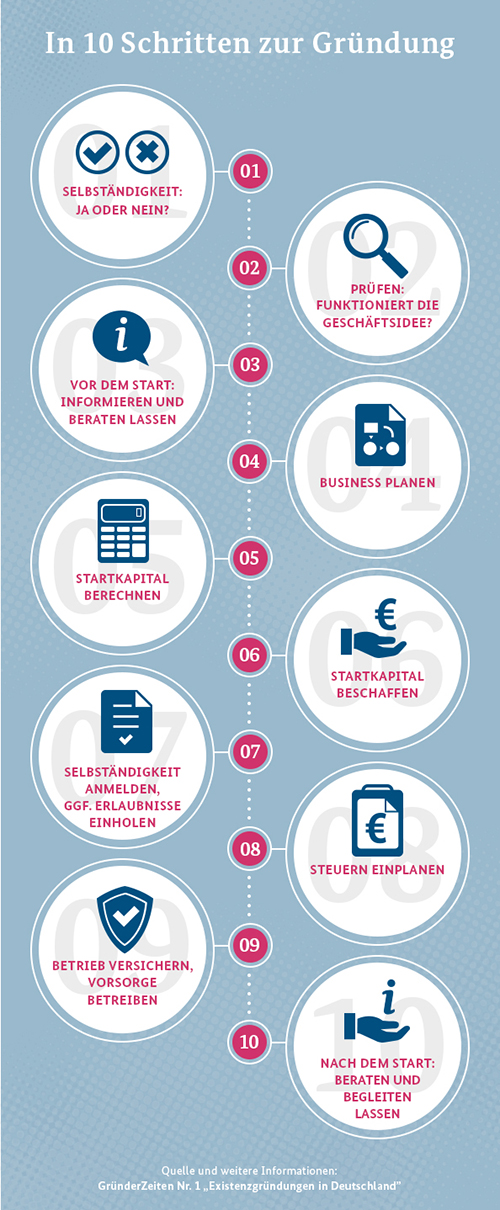 Infografik-In-10-Schritten-zur-Gruendung