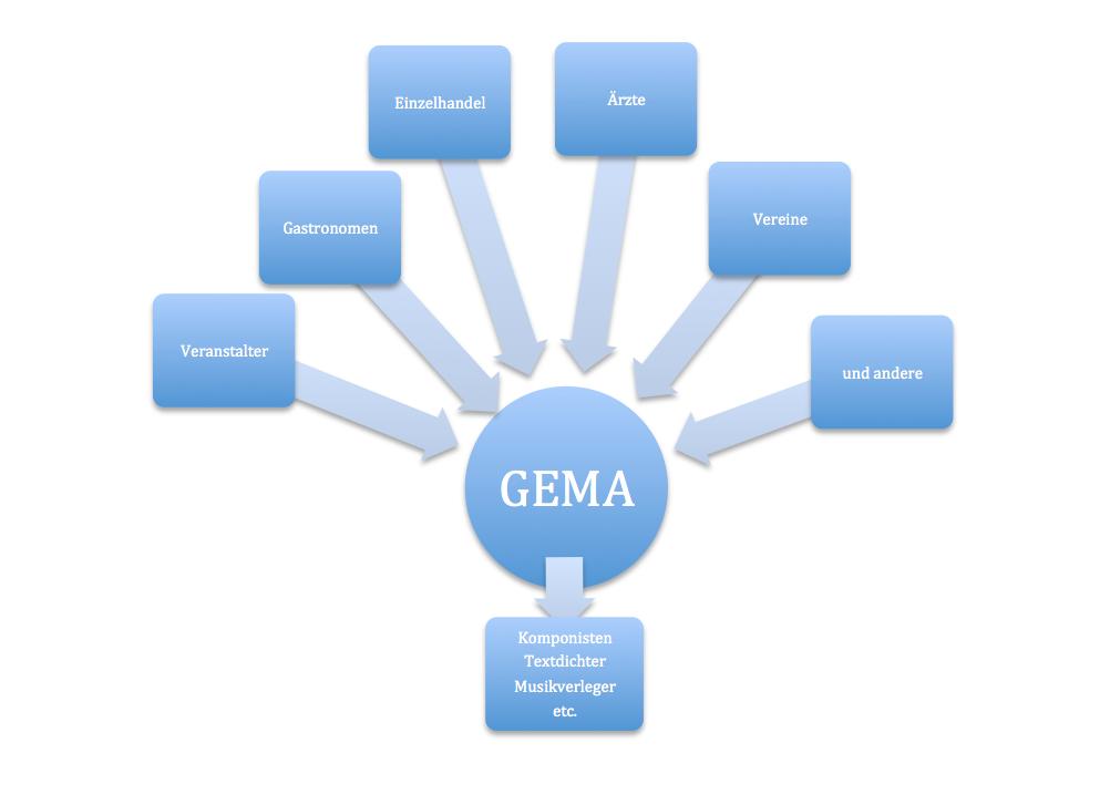 Grafik über die Organisation der GEMA