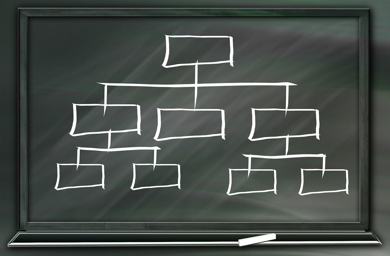 Hierarchie Board