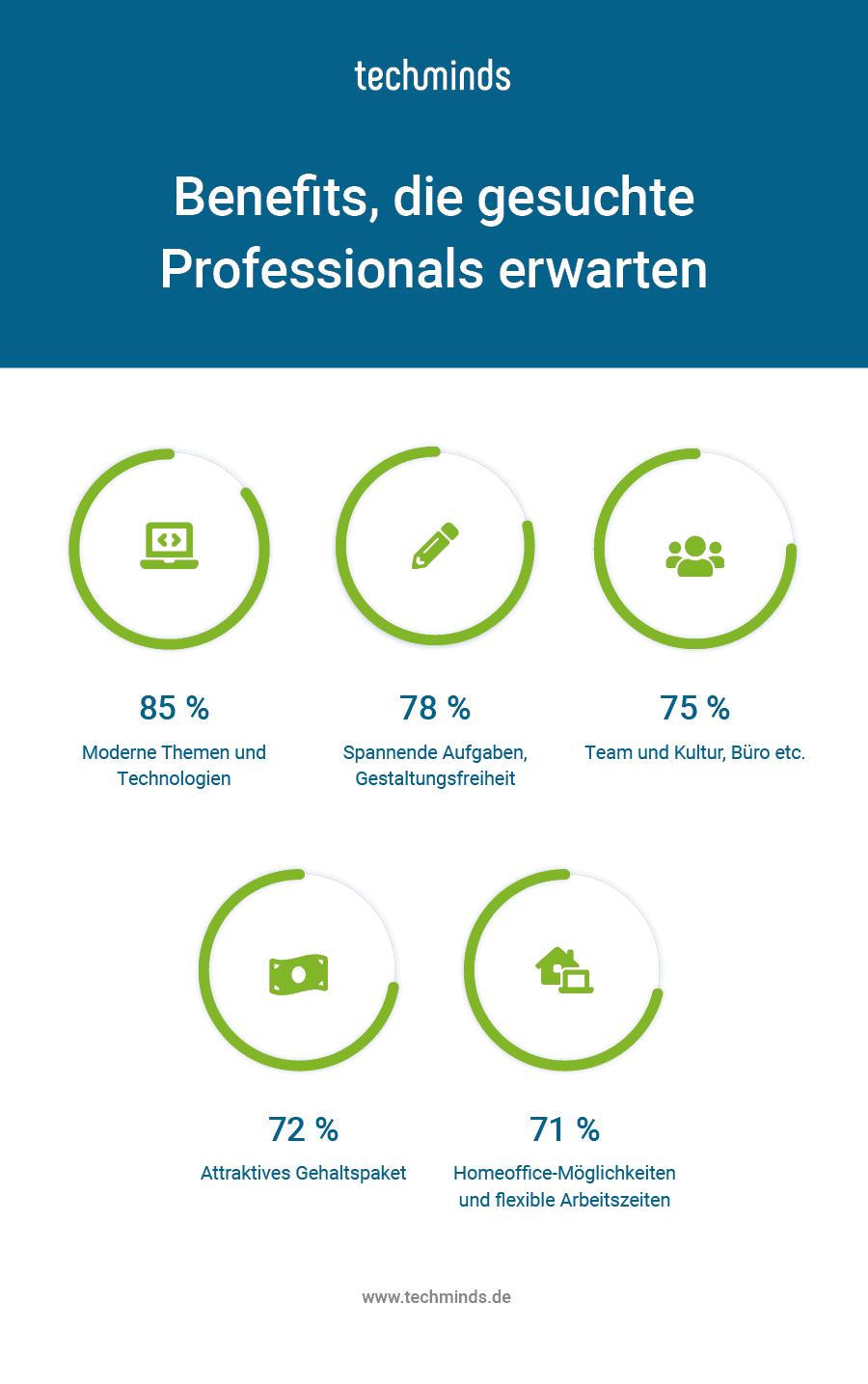 Benefits, die für gesuchte Professionals attraktiv sind (Quelle: techminds.de)