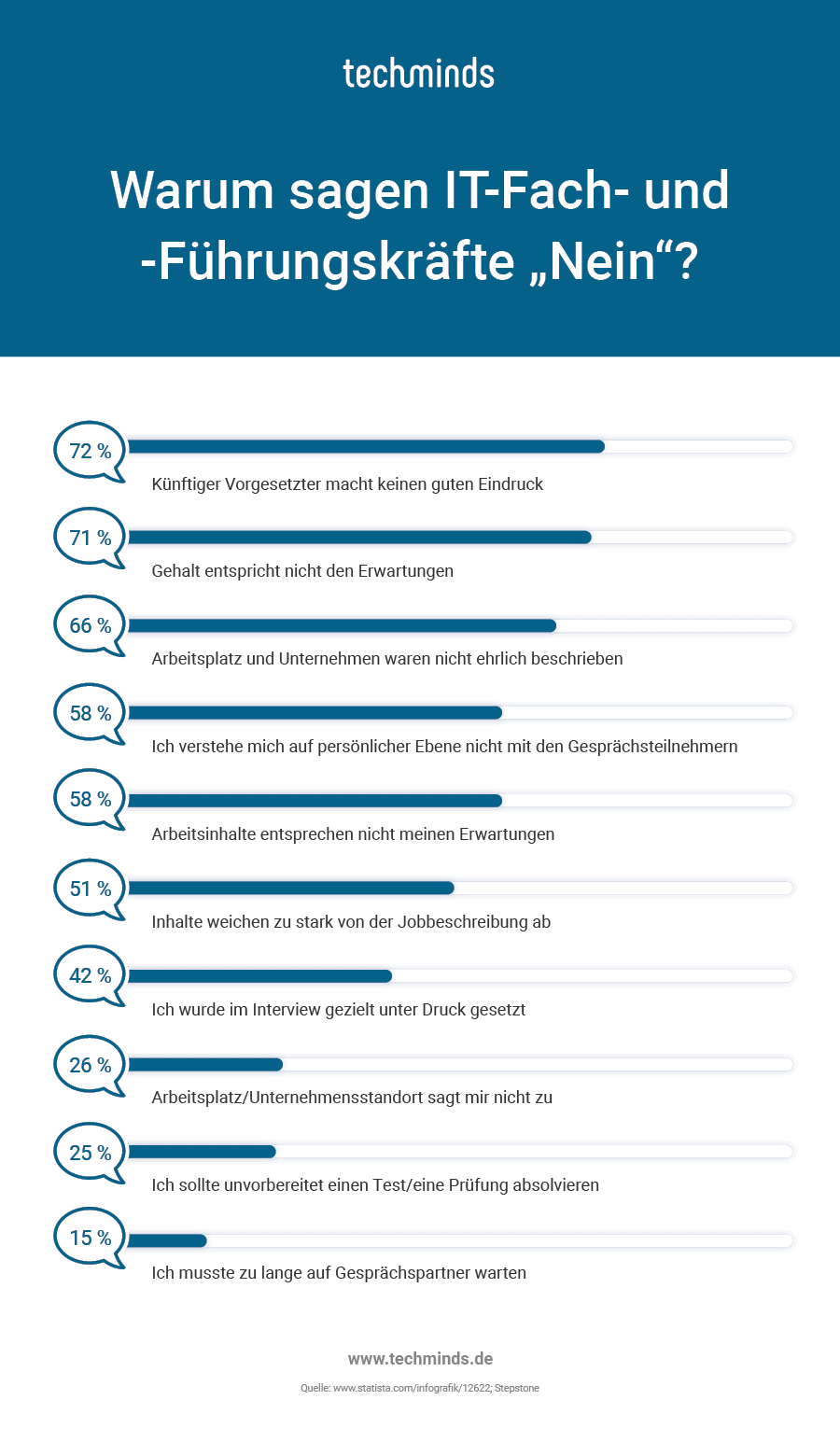 Gründe für die Ablehnung eines Stellenangebots (Quelle: techminds.de)