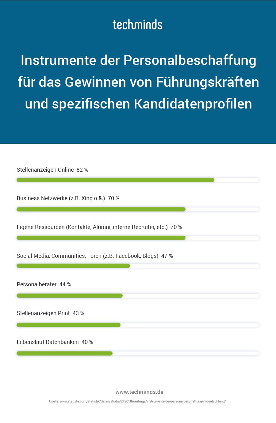 Möglichkeiten der Personalbeschaffung (Quelle: techminds.de)