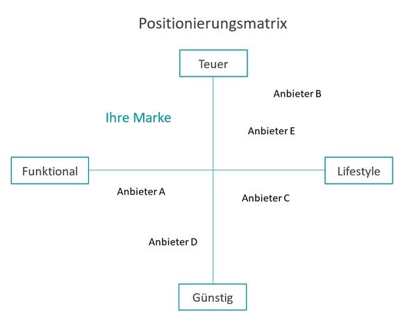 Positionierungsmatrix